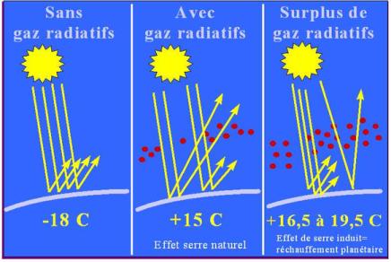 Le réchauffement climatique : L'effet de serre expliquésimplement